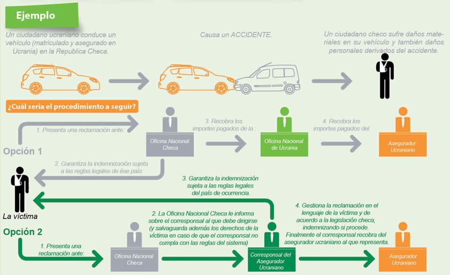 Ejemplo resolución de conflicto por accidente de trafico con vehículo extranjero
